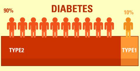 can type 2 diabetes be reversed