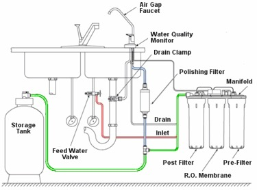 whole house reverse osmosis water system